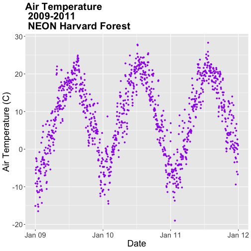 A scatterplot showing the relationship between time and daily air temperature at Harvard Forest between 2009 and 2011. The plotting points are now colored purple, axis label text is specified, plot label text is specified, plot label text is bolded and axis ticks are shown at yearly intervals with user specified formatting.