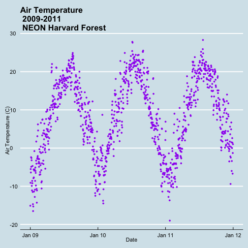 A scatterplot showing the relationship between time and daily air temperature at Harvard Forest between 2009 and 2011. The plotting points are now colored purple, axis labels are specified, axis ticks are shown at yearly intervals with user specified formatting and the background is now blue instead of grey and has white grid marks.