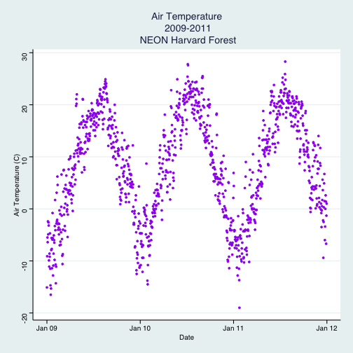 A scatterplot showing the relationship between time and daily air temperature at Harvard Forest between 2009 and 2011. The plotting points are now colored purple, axis labels are specified, axis ticks are shown at yearly intervals with user specified formatting and the background is now white instead of grey, has grey grid marks and a blue border.