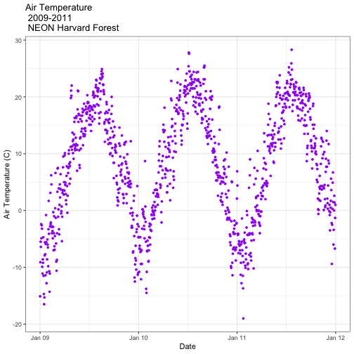 A scatterplot showing the relationship between time and daily air temperature at Harvard Forest between 2009 and 2011. The plotting points are now colored purple, axis labels are specified, axis ticks are shown at yearly intervals with user specified formatting and the background is now white instead of grey.
