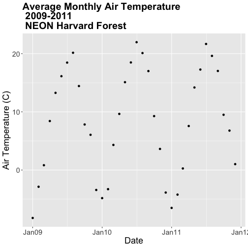A neatly formatted scatterplot showing the relationship between time and monthly average air temperature at Harvard Forest Between 2009 and 2011. Plot title, axis labels, text size and axis scale have been specified by the user.