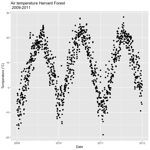 A scatterplot showing the relationship between time and daily air temperature at Harvard Forest between 2009 and 2011