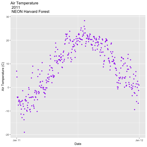 A scatterplot showing the relationship between time and daily air temperature at Harvard Forest for the year 2009. The plotting points are now colored purple, axis labels are specified, and axis ticks are shown at yearly intervals with user specified formatting.