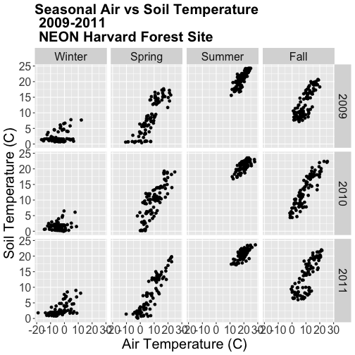 A multi-panel scatterplot showing the relationship between daily air temperature and daily soil temperature according to user specified season and year at Harvard Forest between 2009 and 2011. Columns are left-to-right: winter, spring, summer and fall.  Rows are top-to-bottom: 2009, 2010 and 2011. Plot titles, fonts, axis scales and axes labels have been specified by the user.