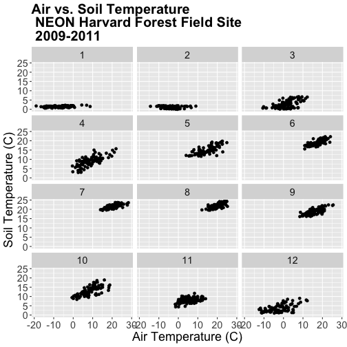 A multi-panel scatterplot showing the relationship between daily air temperature and daily soil temperature according to month at Harvard Forest between 2009 and 2011. Panels run left-to-right, top-to-bottom, starting with January in top-left position. Plot titles, fonts, axis scales and axes labels have been specified by the user.