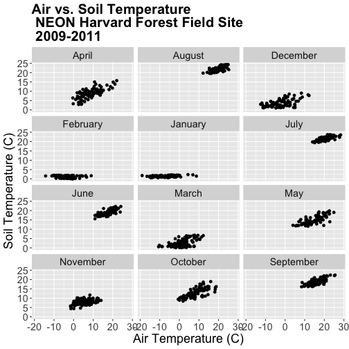 A multi-panel scatterplot showing the relationship between daily air temperature and daily soil temperature according to month at Harvard Forest between 2009 and 2011. Notice panels are now placed in alphabetical order by month. Plot titles, fonts, axis scales and axes labels have been specified by the user.