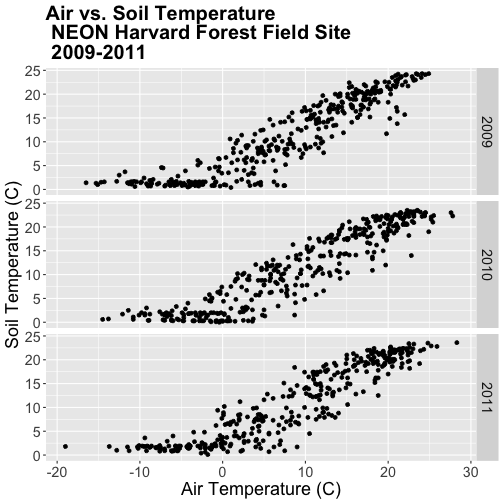 A three-panel scatterplot showing the relationship between daily air temperature and daily soil temperature at Harvard Forest between 2009 and 2011. Top Panel: 2009. Middle Panel: 2010. Bottom Panel: 2011. Plot titles, fonts, axis scales and axes labels have been specified by the user.