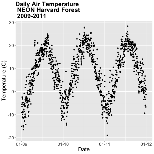 A scatterplot showing the relationship between time and daily air temperature at Harvard Forest between 2009 and 2011. Plot title, font, axis scale and axis labels have been specified by the user.