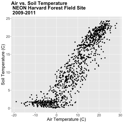 A scatterplot showing the relationship between daily air temperature and daily soil temperature at Harvard Forest between 2009 and 2011. Plot titles, fonts, axis scales and axes labels have been specified by the user.