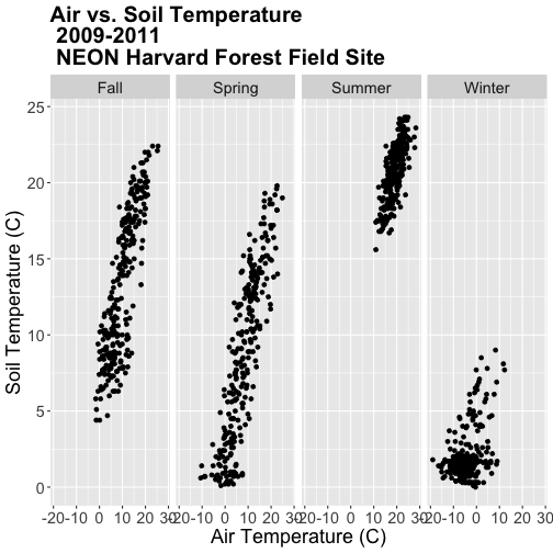 A multi-panel scatterplot showing the relationship between daily air temperature and daily soil temperature according to user specified season at Harvard Forest between 2009 and 2011. Panels run left-to-right: fall, spring, summer and winter.. Plot titles, fonts, axis scales and axes labels have been specified by the user.