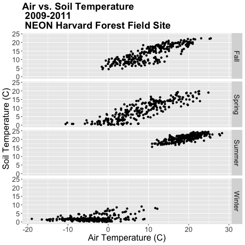 A multi-panel scatterplot showing the relationship between daily air temperature and daily soil temperature according to user specified season at Harvard Forest between 2009 and 2011. Panels run top-to-bottom: fall, spring, summer and winter.. Plot titles, fonts, axis scales and axes labels have been specified by the user.