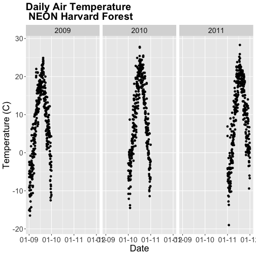 A three-panel scatterplot showing the relationship between time and daily air temperature at Harvard Forest between 2009 and 2011. Left Panel: 2009. Center Panel: 2010. Right Panel: 2011. Notice each subplot has the time axis scale, covering the whole period 2009 - 2011. Plot titles, fonts, axis scales and axes labels have been specified by the user.