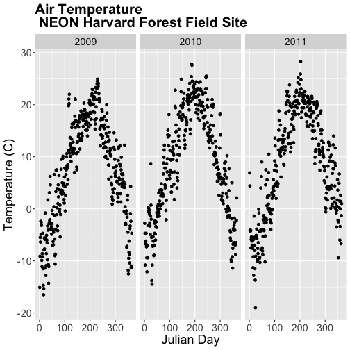 A three-panel scatterplot showing the relationship between julian-date and daily air temperature at Harvard Forest between 2009 and 2011. Left Panel: 2009. Center Panel: 2010. Right Panel: 2011. Plot titles, fonts, axis scales and axes labels have been specified by the user.