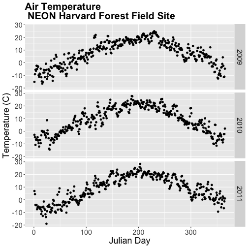 A three-panel scatterplot showing the relationship between julian-date and daily air temperature at Harvard Forest between 2009 and 2011. Top Panel: 2009. Middle Panel: 2010. Bottom Panel: 2011. Plot titles, fonts, axis scales and axes labels have been specified by the user.