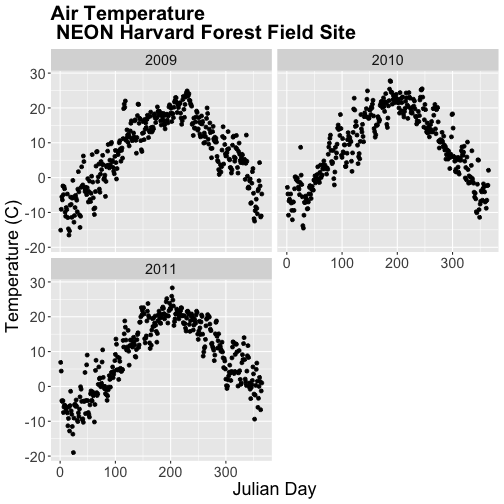 A multi-panel scatterplot showing the relationship between julian-date and daily air temperature at Harvard Forest between 2009 and 2011. Top Left Panel: 2009. Top Right Panel: 2010. Bottom Left Panel: 2011. Bottom Right Panel: Blank. Plot titles, fonts, axis scales and axes labels have been specified by the user.