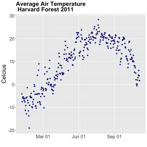 A scatterplot showing the relationship between date and daily air temperature at Harvard Forest during 2011.