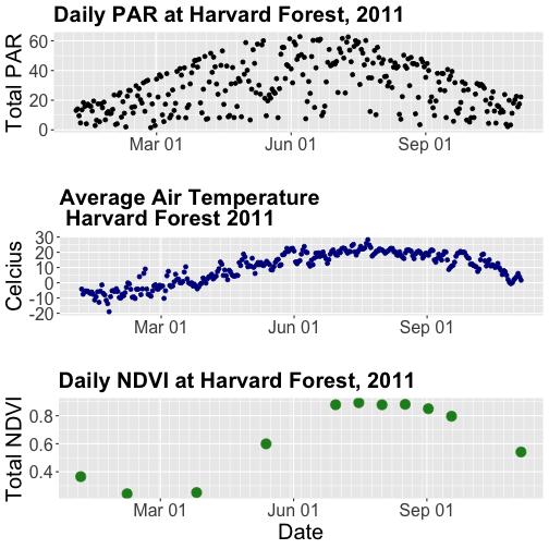 Three scatterplots combined in a single image.  Above: a scatterplot showing the relationship between date and daily photosynthetically active radiation at Harvard Forest during 2011.  Middle: A scatterplot showing the relationship between date and daily air temperature at Harvard Forest during 2011.  Below: A scatterplot showing the relationship between date and daily NDVI at Harvard Forest during 2011. Notice x-axis scales are now concordant between the three panels.