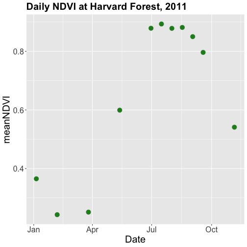 A scatterplot showing the relationship between date and mean NDVI value at Harvard Forest during the year 2011.