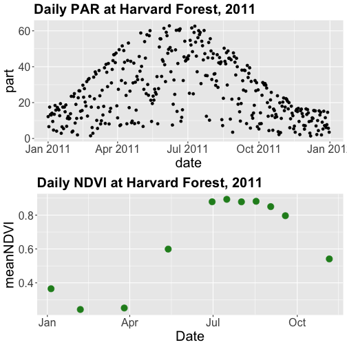 Two scatterplots combined in a single image.  Above: a scatterplot showing the relationship between date and daily photosynthetically active radiation at Harvard Forest during 2011.  Below: A scatterplot showing the relationship between date and daily NDVI at Harvard Forest during 2011.