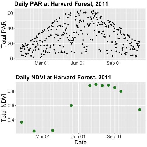 Two scatterplots combined in a single image.  Above: a scatterplot showing the relationship between date and daily photosynthetically active radiation at Harvard Forest during 2011.  Below: A scatterplot showing the relationship between date and daily NDVI at Harvard Forest during 2011. Notice x-axis scales are now concordant between top and bottom panels.