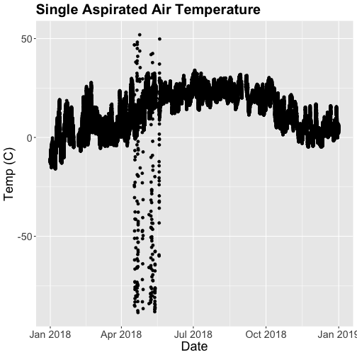 Scatter plot of mean temperatures for the year 2018 at the Smithsonian Conservation Biology Institute (SCBI). Plotted data shows erroneous sensor readings occured during late April/May 2018.