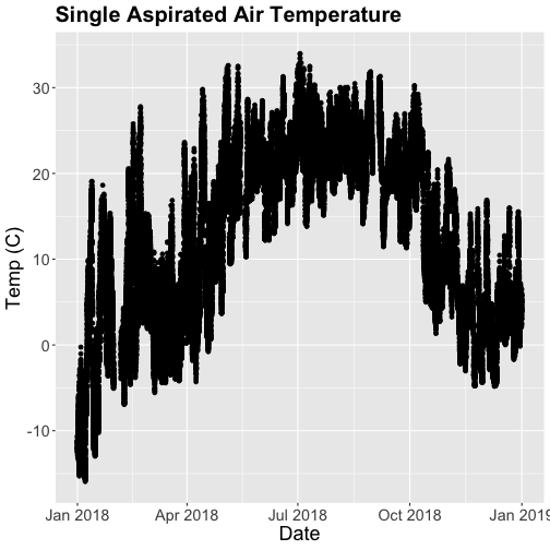 Scatter plot of mean temperatures for the year 2018 at the Smithsonian Conservation Biology Institute (SCBI). Plotted data now has been cleaned of the erroneous sensor readings by filtering out flagged data.