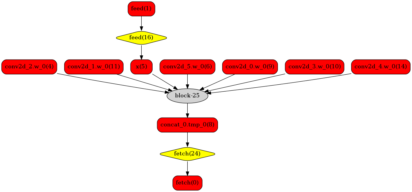 https://raw.githubusercontent.com/NHZlX/FluidDoc/add_trt_doc/doc/fluid/user_guides/howto/inference/image/model_graph_trt.png