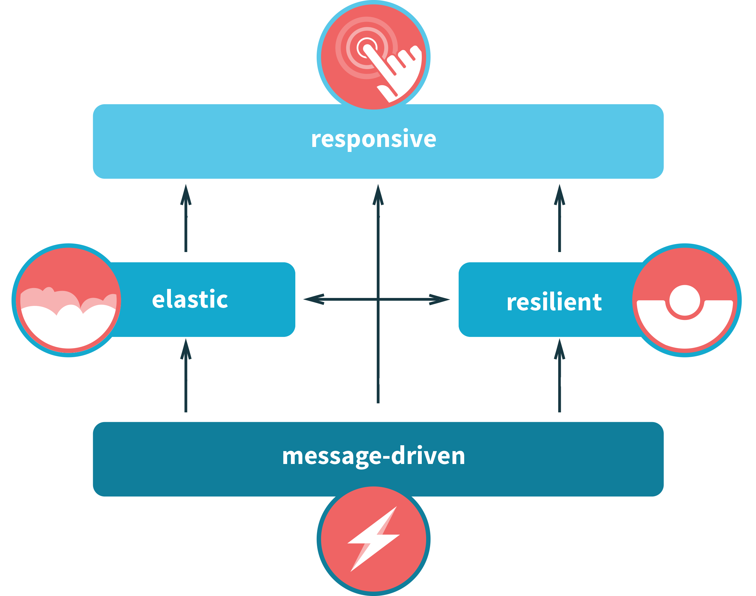 Image of reactive