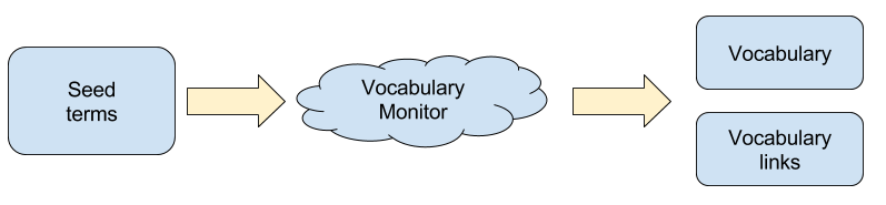 Overview of vocabulary monitor