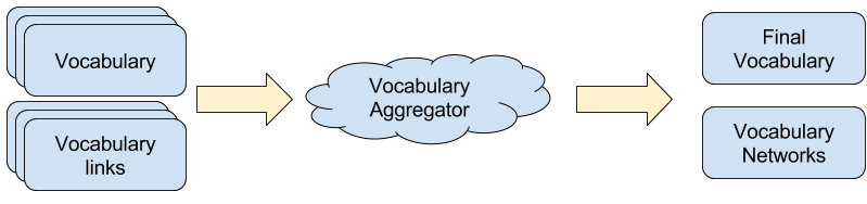 Overview of vocabulary aggregator