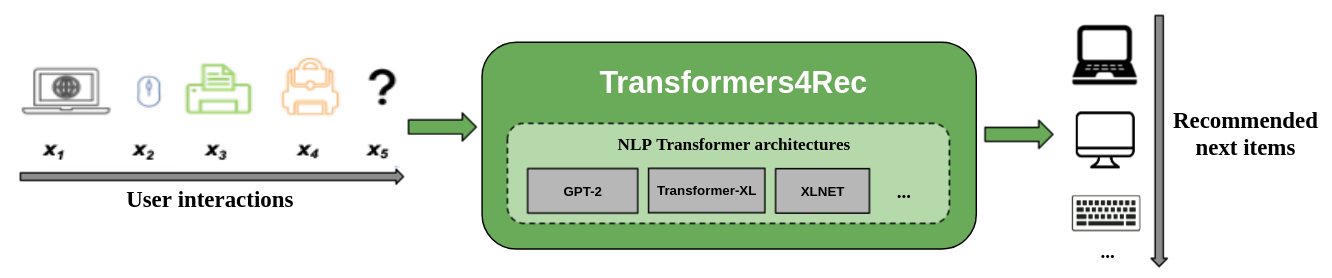 Sequential and Session-based recommendation with Transformers4Rec