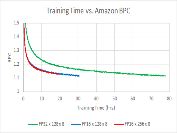 training time comparison