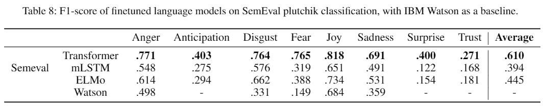 semeval results