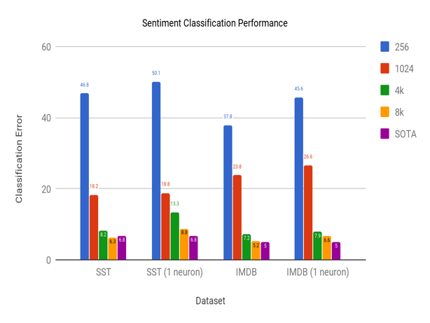 Sentiment Transfer Performance