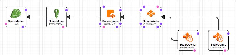 Terraform Automation with GitLab & AWS