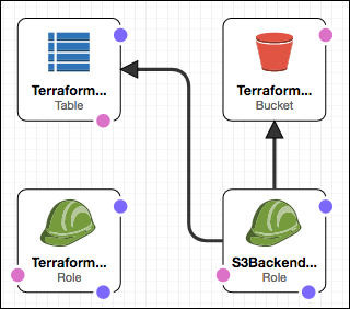 Terraform Automation with GitLab & AWS