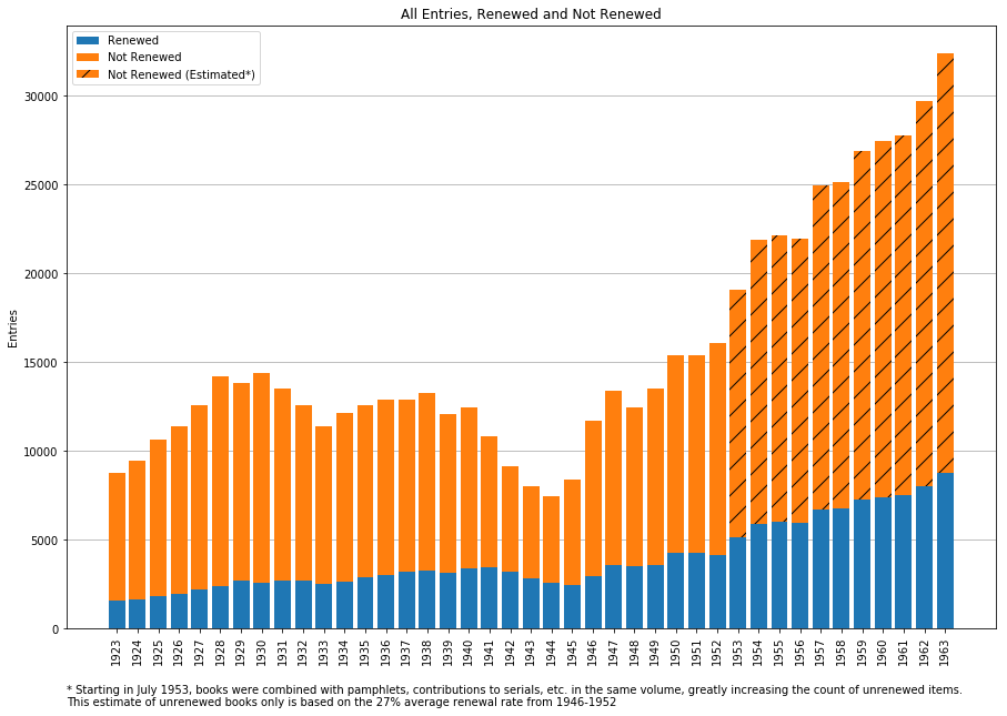Chart showing the number of books registered and renewed each year, 1923-1963