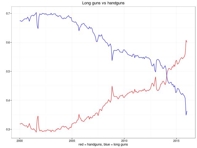 Handguns vs Longguns