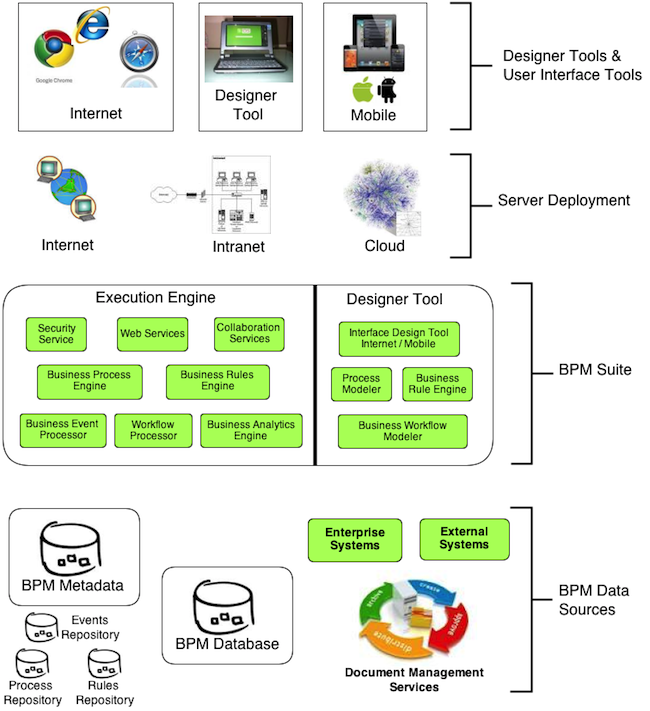 BPM Software Components