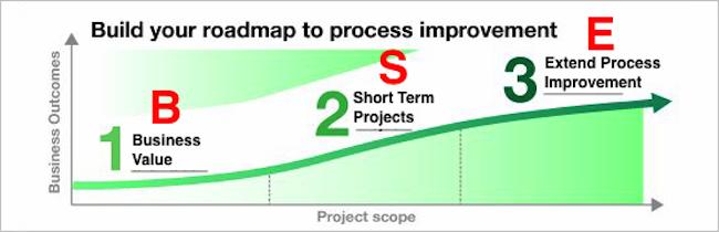 Roadmap of BPM