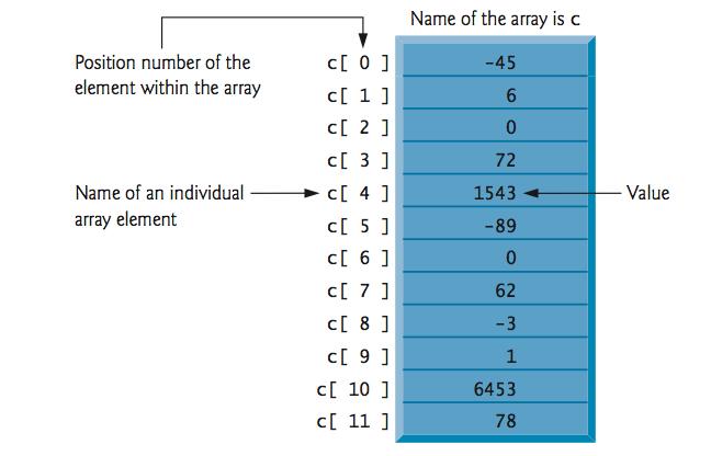 Array of 12 Elements