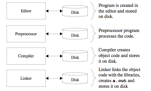 C++ Development Environment