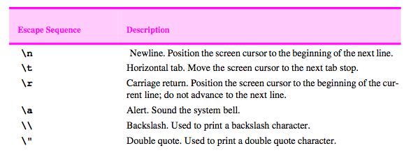C++ Format Output