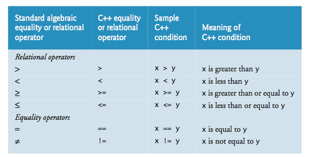Equality and Relational Operator