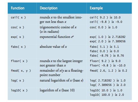 Math Library Function Part 1