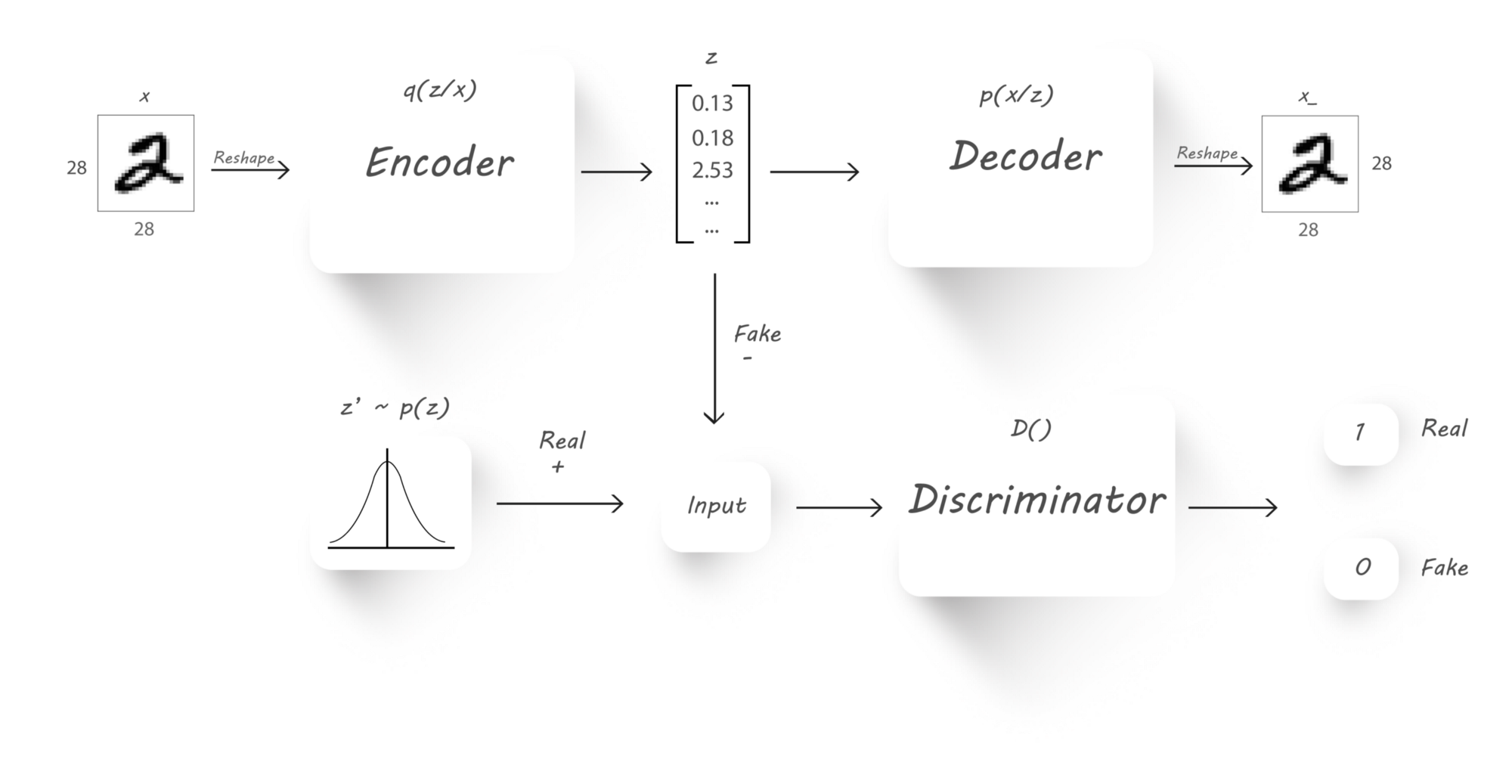 GitHub - Naresh1318/Adversarial_Autoencoder: A wizard's