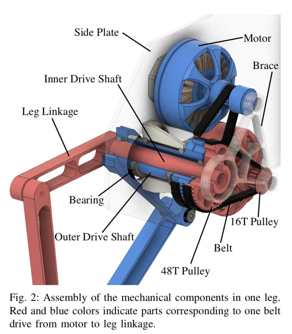 Устройство ноги робота Stanford Doggo