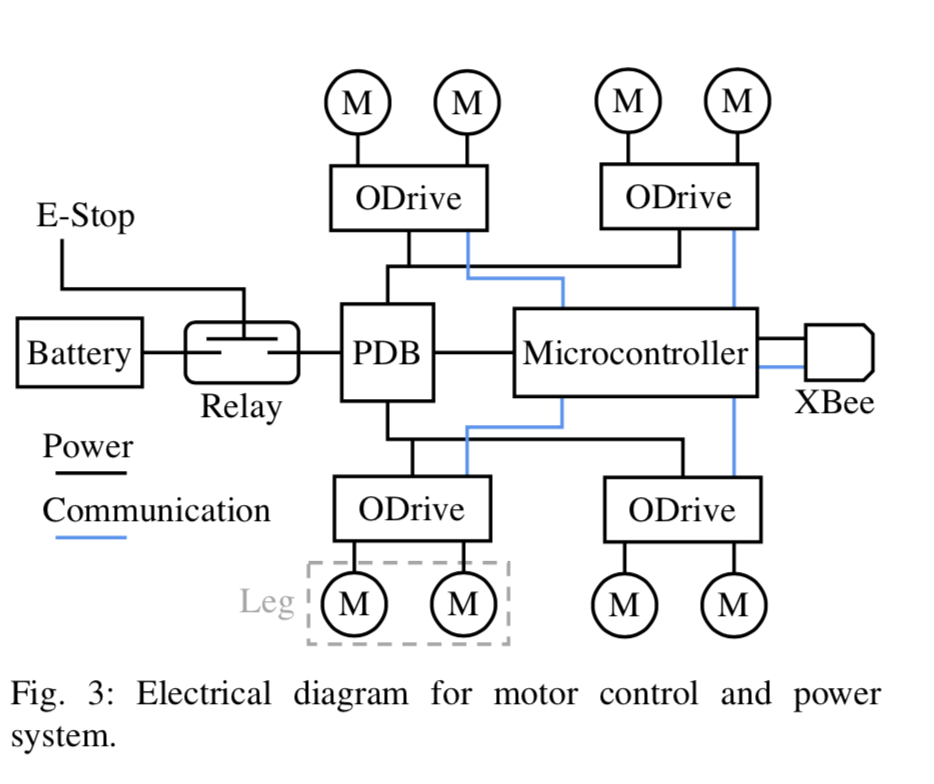 Блок-схема электроники робота Stanford Doggo