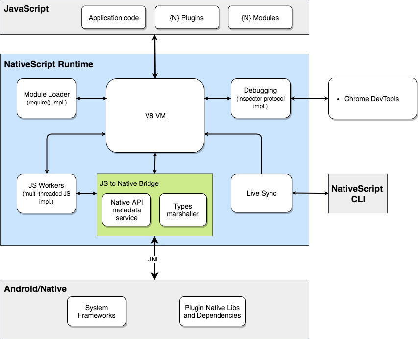 Android Runtime diagram