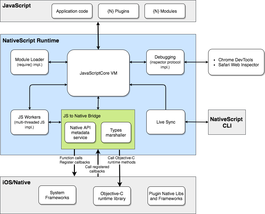 iOS Runtime diagram